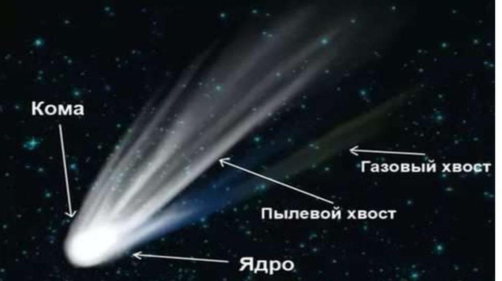 Строение и состав комет