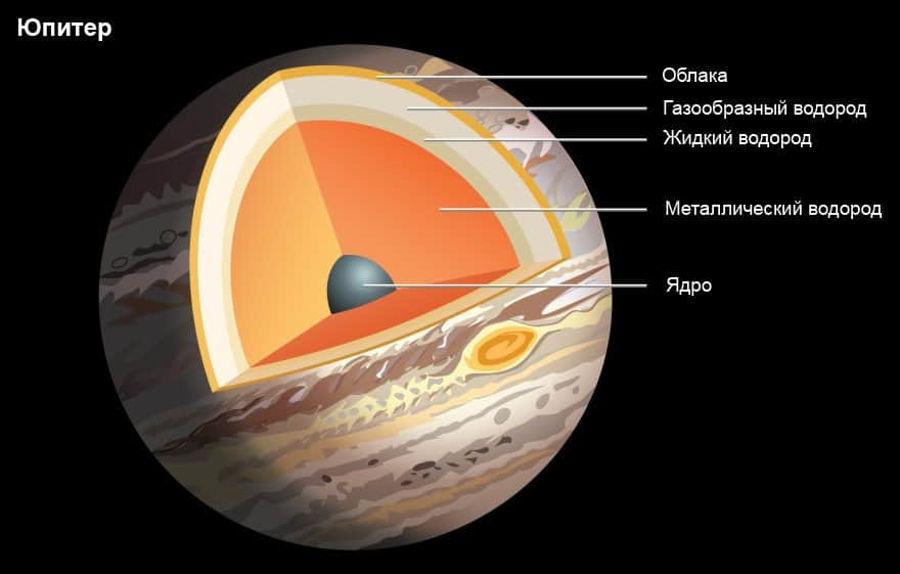 Состав строение Юпитера