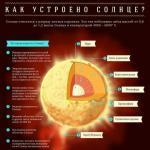 Состав и устройство Солнца