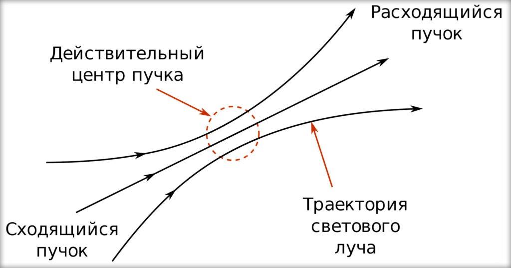 Свет прямолинеен лишь в однородной среде, а в неоднородной он образует несколько пучков
