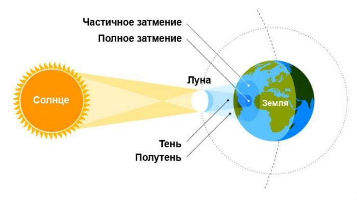 Схема и виды солнечного затмения