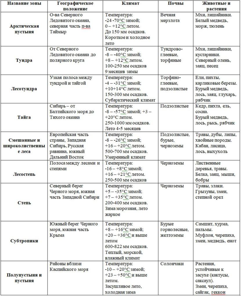 Таблица природных зон России