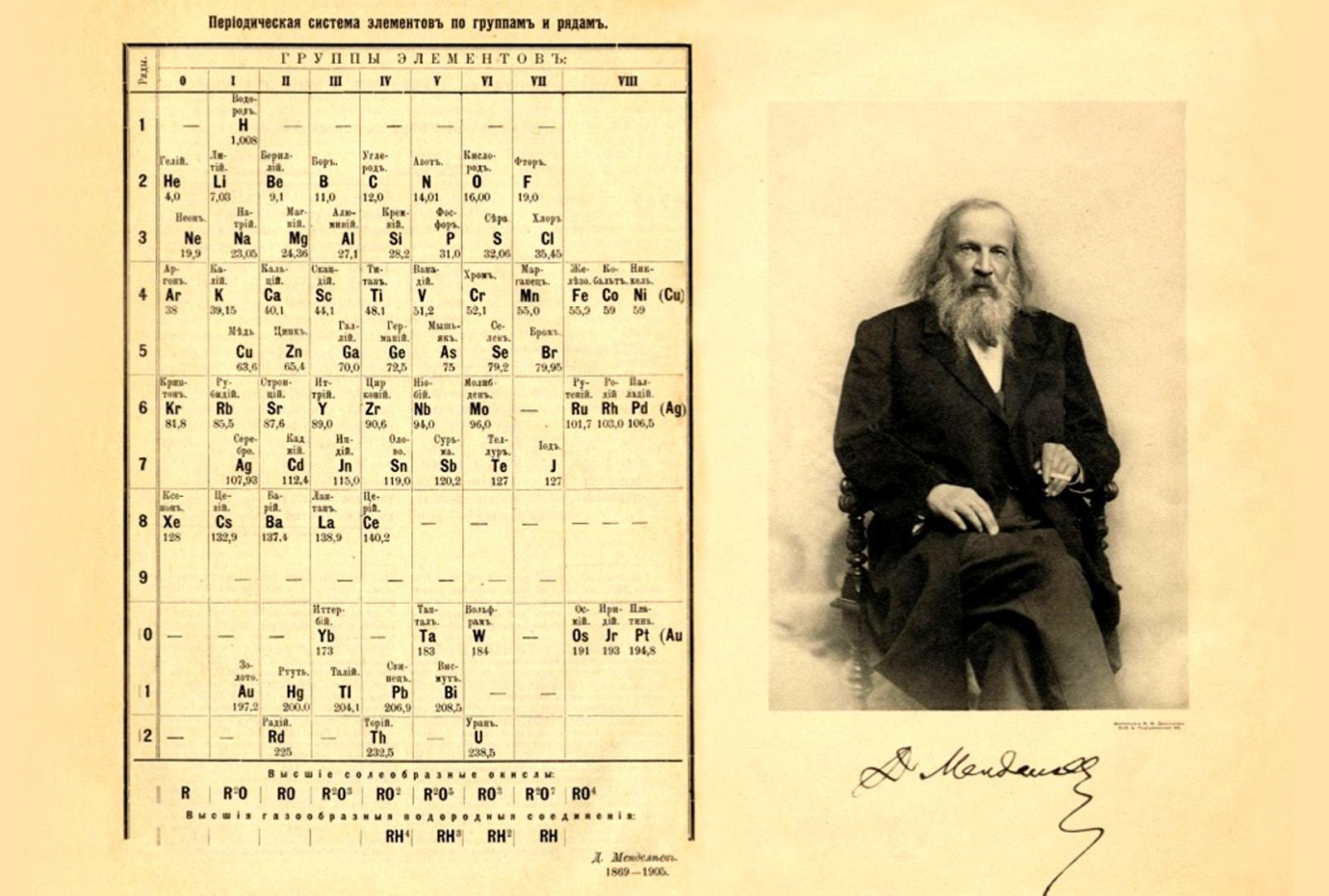 Таблица Менделеева (1869-1905)