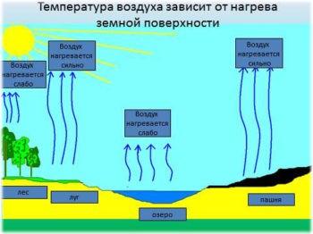 Температура воздуха и нагрев поверхности