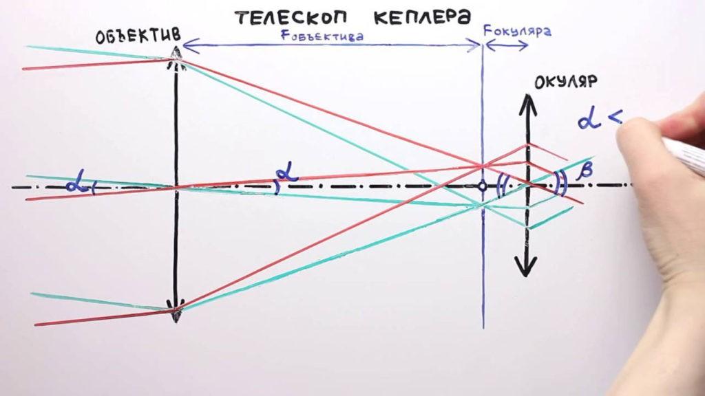 Телескоп рефрактор - схема
