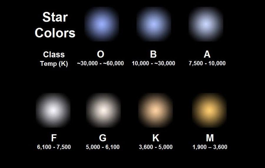 Температура и цвет звезд