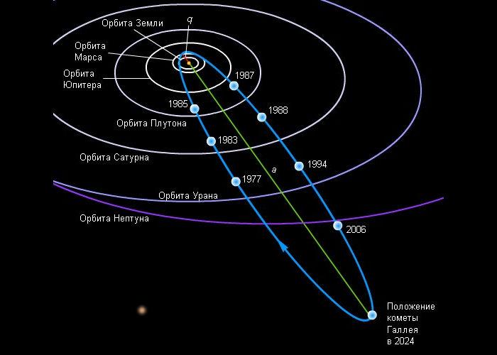 Комета Галлея - траектория