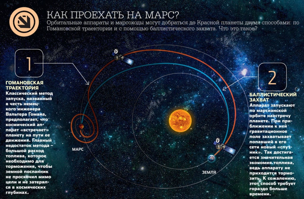 Траектории полета на Марс
