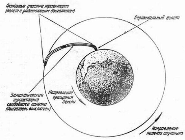 Траектория начала полета Первого Спутника