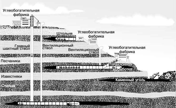Схема угольной шахты