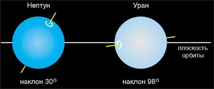 ОсобенностиУрана и Нептуна