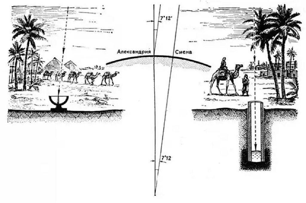 Вычисления окружности