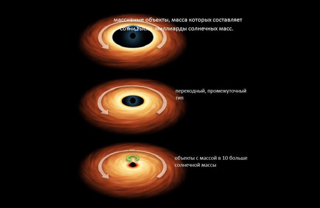 Виды черных дыр