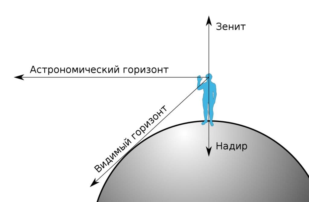 Видимый и астрономический горизонт
