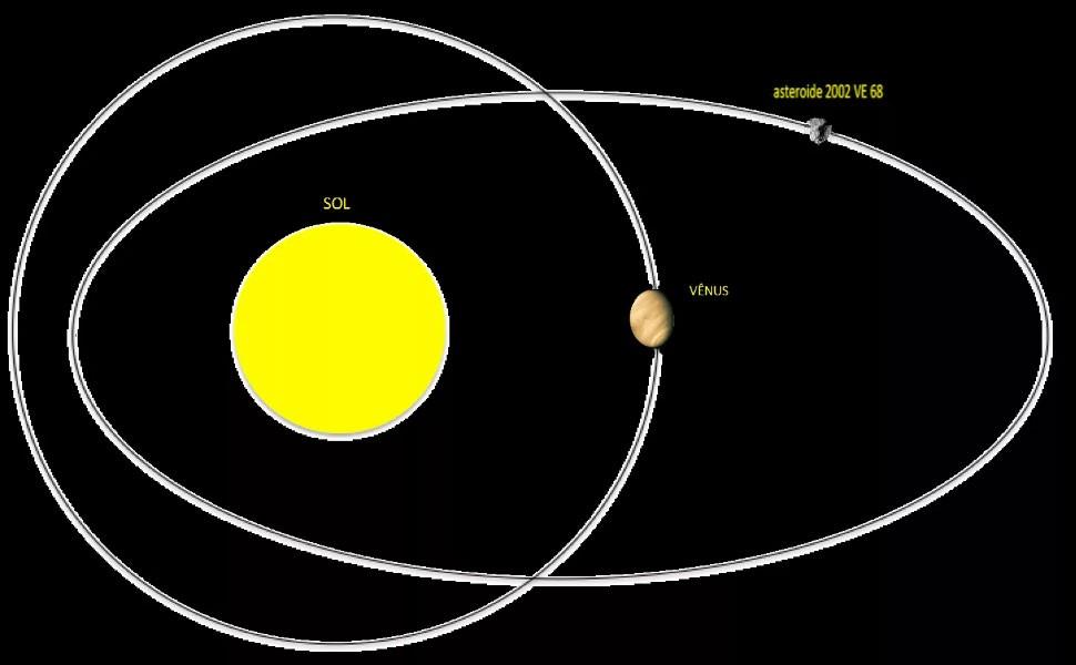 Орбиты Венеры и ее квазиспутника - астероида VE68