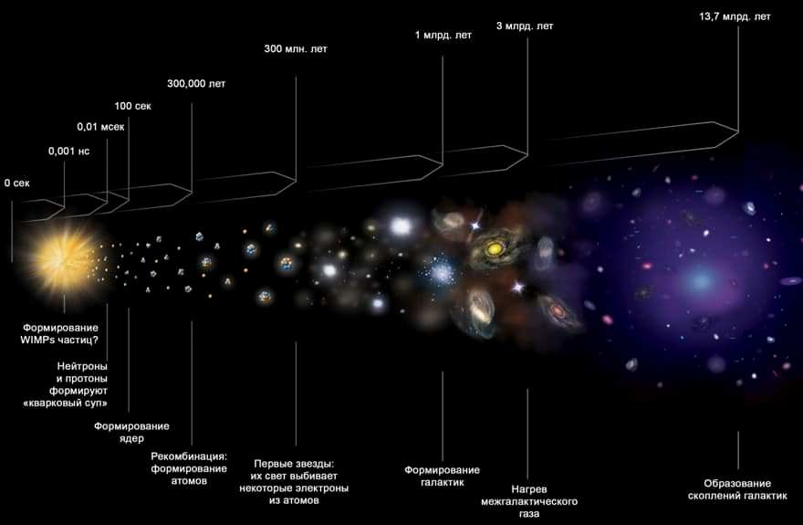 Временная хронология формирования Вселенной