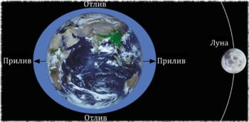 Влияния положения Луны на приливы