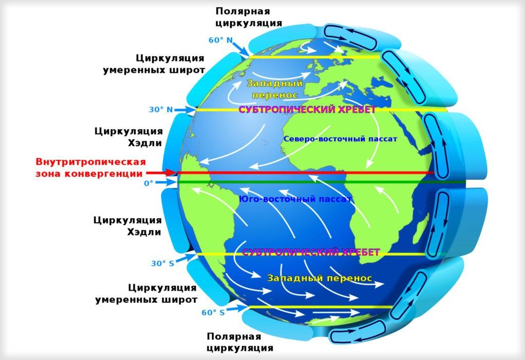 Циркуляционные процессы, способствующие ветрообразованию
