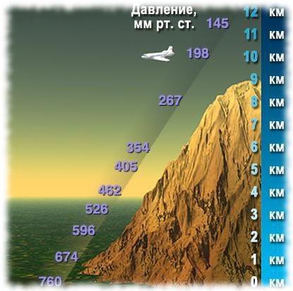 Высота и давление воздуха