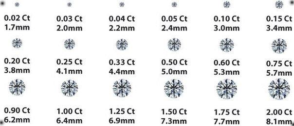 Размер и вес камня
