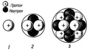 Ядро атома