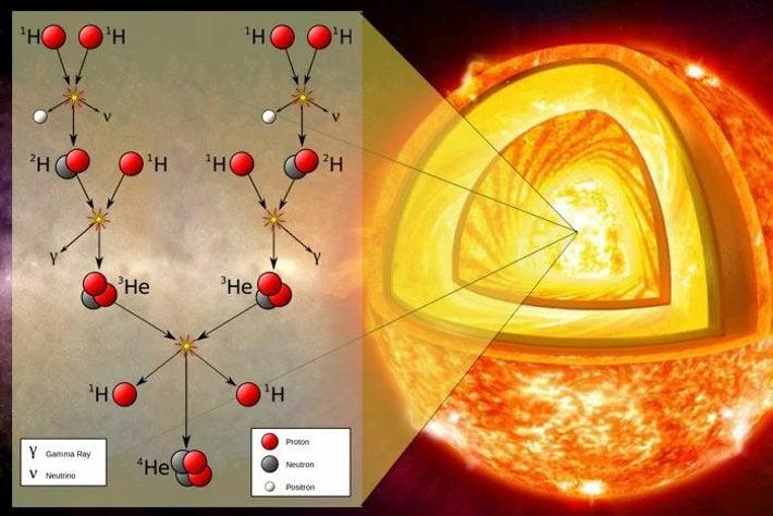Ядерный синтез Солнца