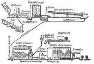 Схема завода по производству цемента