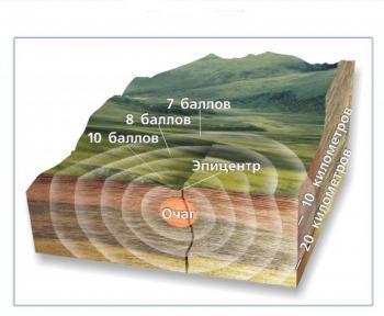 Схема землетрясения