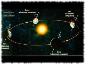 Распределение тепла в зависимости от положения Земли к Солнцу