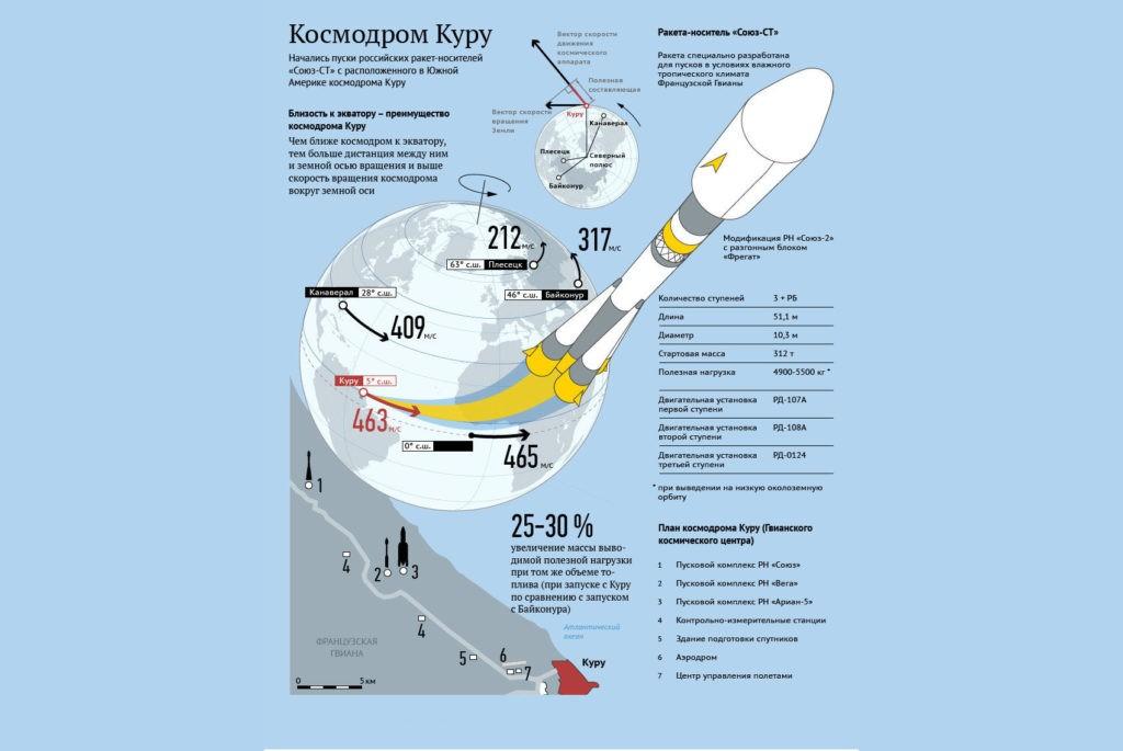 Влияние расположения космодрома на скорость ракеты